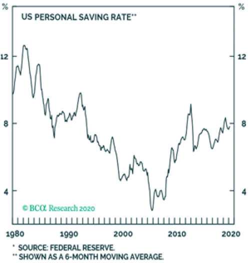 US Personal-saving-rate