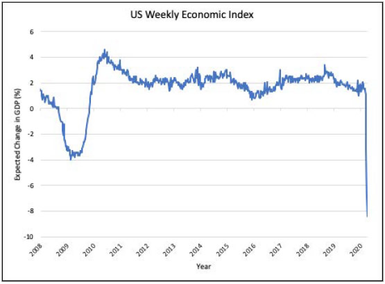 us-weekly-economic-index