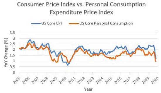 oi-inflation-figure02