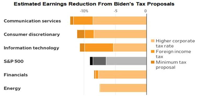 biden-tax-proposals