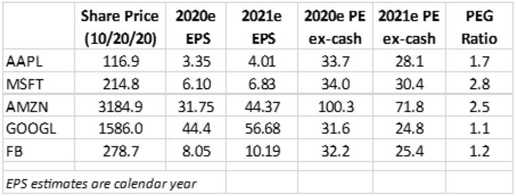 esp-estimates