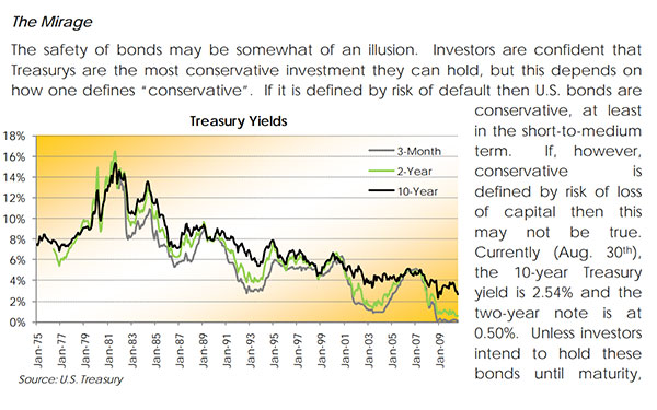 Fixed Income: Sink or Swim – August 2010