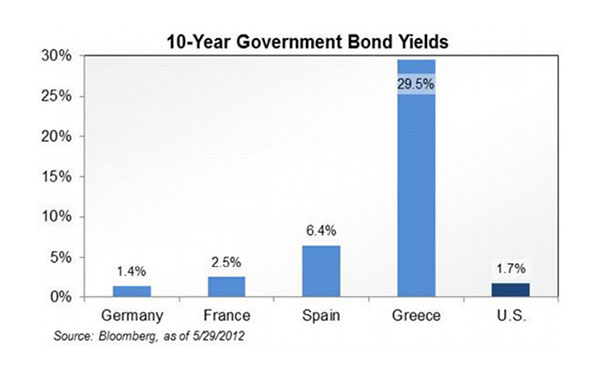 "A Tale of Two ""Euro Zones"" – May 2012"