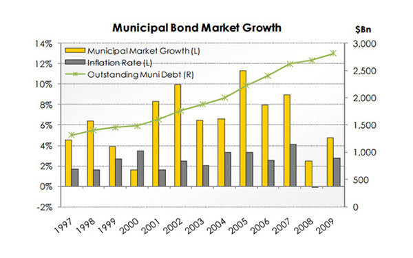 Fact versus Fiction: The Truth About Muni Bonds – June 2010
