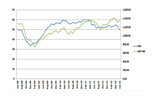 How to use Indicators to Invest in Uncertain Markets – July 2012