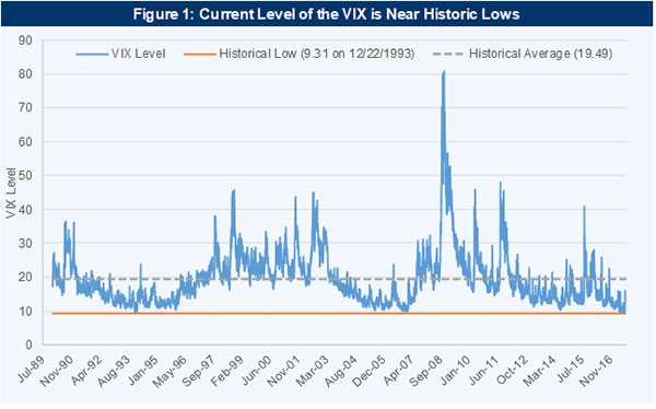 The Return of Volatility: Evaluating the Markets After a Correction