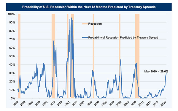 Predictions of a U.S. Recession Are in Vogue, But the Data is Mixed
