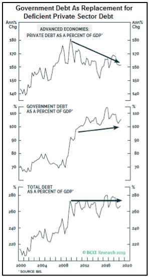 Gov-Debt-as-Replacement